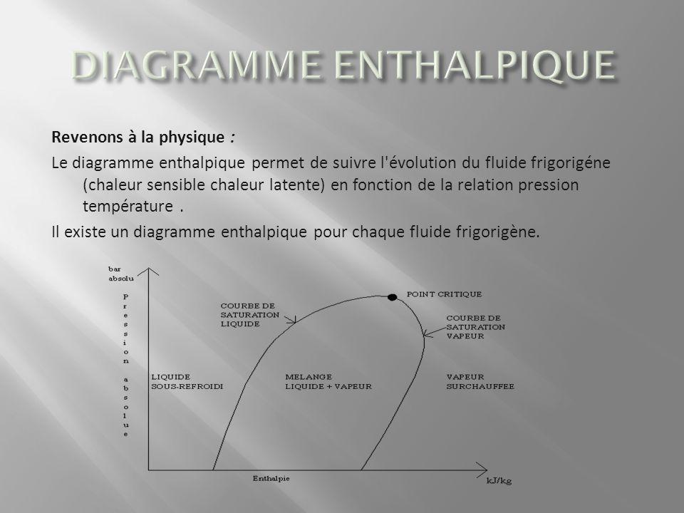 Revenons à la physique : Le diagramme enthalpique permet de suivre l'évolution du fluide frigorigéne (chaleur sensible chaleur latente) en fonction de