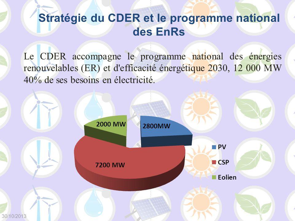 Le CDER accompagne le programme national des énergies renouvelables (ER) et d'efficacité énergétique 2030, 12 000 MW 40% de ses besoins en électricité