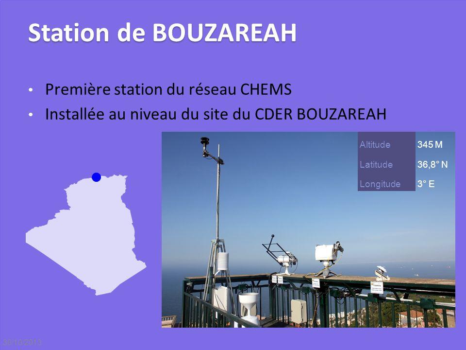 Station de BOUZAREAH Première station du réseau CHEMS Installée au niveau du site du CDER BOUZAREAH Altitude345 M Latitude36,8° N Longitude3° E 30/10/