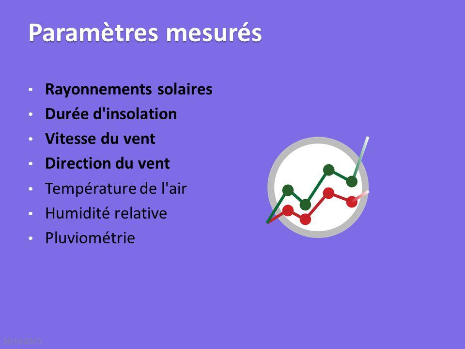 Paramètres mesurés Rayonnements solaires Durée d'insolation Vitesse du vent Direction du vent Température de l'air Humidité relative Pluviométrie 30/1
