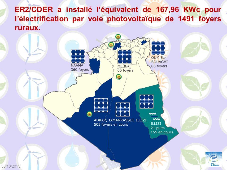 ER2/CDER a installé léquivalent de 167,96 KWc pour lélectrification par voie photovoltaïque de 1491 foyers ruraux. 30/10/2013