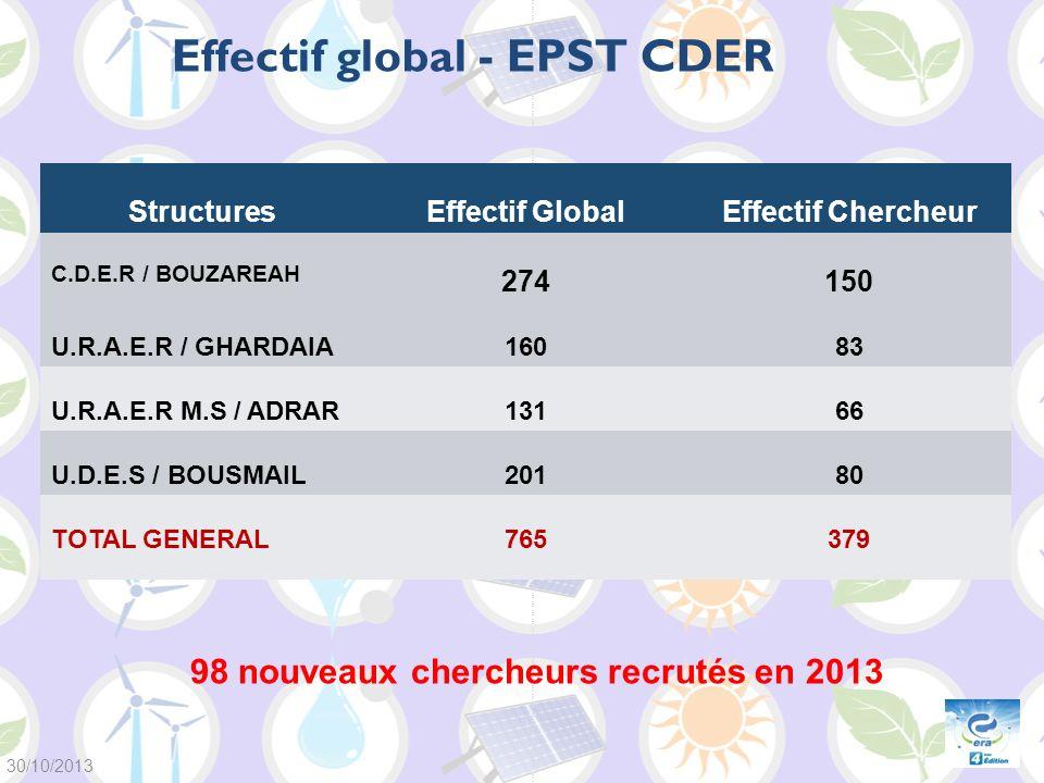 StructuresEffectif GlobalEffectif Chercheur C.D.E.R / BOUZAREAH 274150 U.R.A.E.R / GHARDAIA16083 U.R.A.E.R M.S / ADRAR13166 U.D.E.S / BOUSMAIL20180 TO