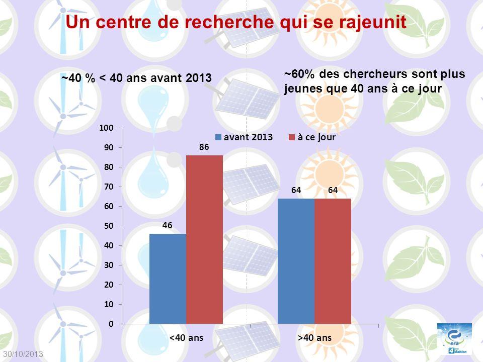 ~60% des chercheurs sont plus jeunes que 40 ans à ce jour ~40 % < 40 ans avant 2013 Un centre de recherche qui se rajeunit 30/10/2013