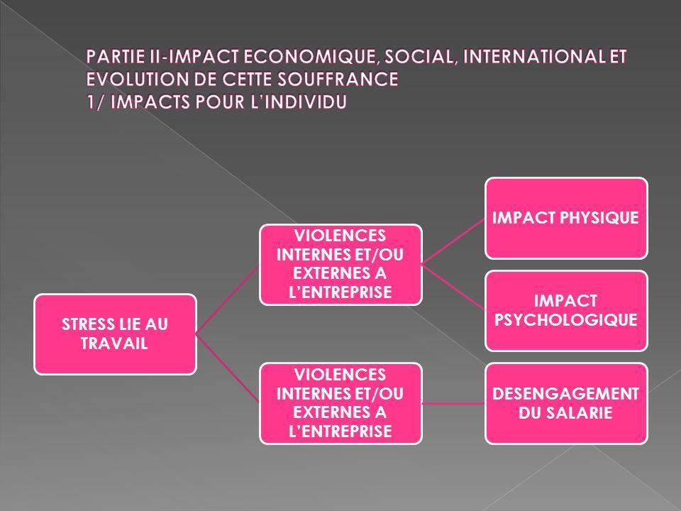STRESS LIE AU TRAVAIL VIOLENCES INTERNES ET/OU EXTERNES A LENTREPRISE IMPACT PHYSIQUE IMPACT PSYCHOLOGIQUE VIOLENCES INTERNES ET/OU EXTERNES A LENTREP