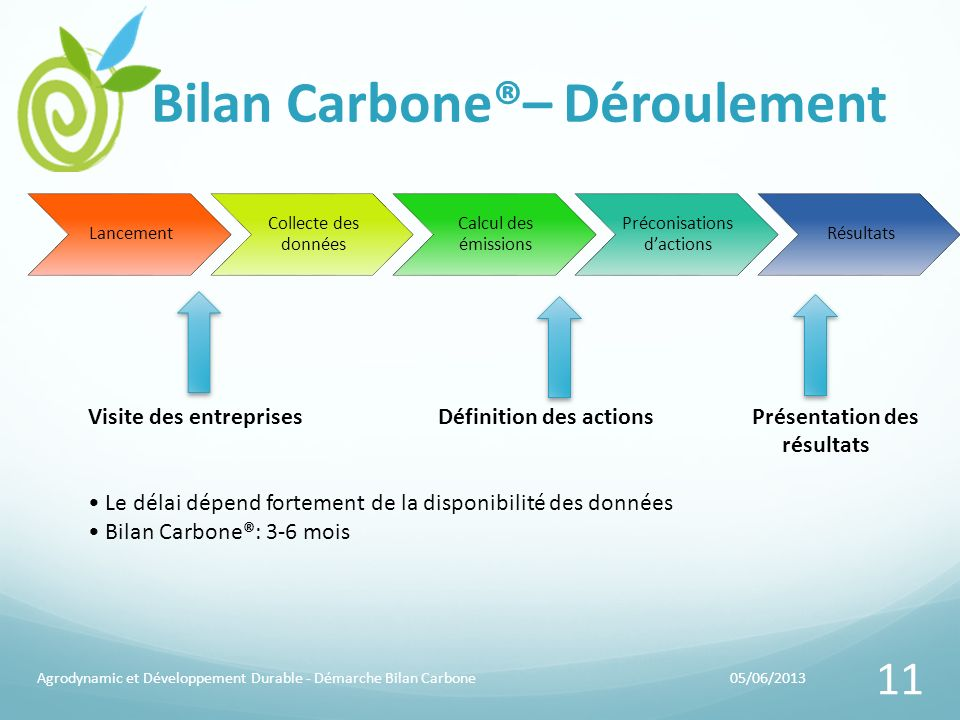 Bilan Carbone®– Déroulement 05/06/2013Agrodynamic et Développement Durable - Démarche Bilan Carbone 11 Lancement Collecte des données Calcul des émiss