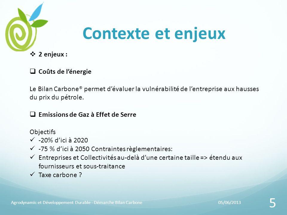 Contexte et enjeux 05/06/2013Agrodynamic et Développement Durable - Démarche Bilan Carbone 5 2 enjeux : Coûts de lénergie Le Bilan Carbone® permet dév