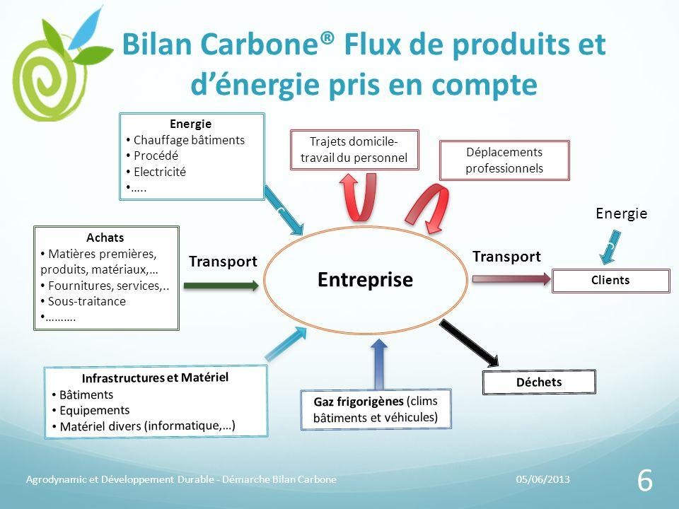 Bilan Carbone® Flux de produits et dénergie pris en compte 05/06/2013Agrodynamic et Développement Durable - Démarche Bilan Carbone 6 Entreprise Trajet