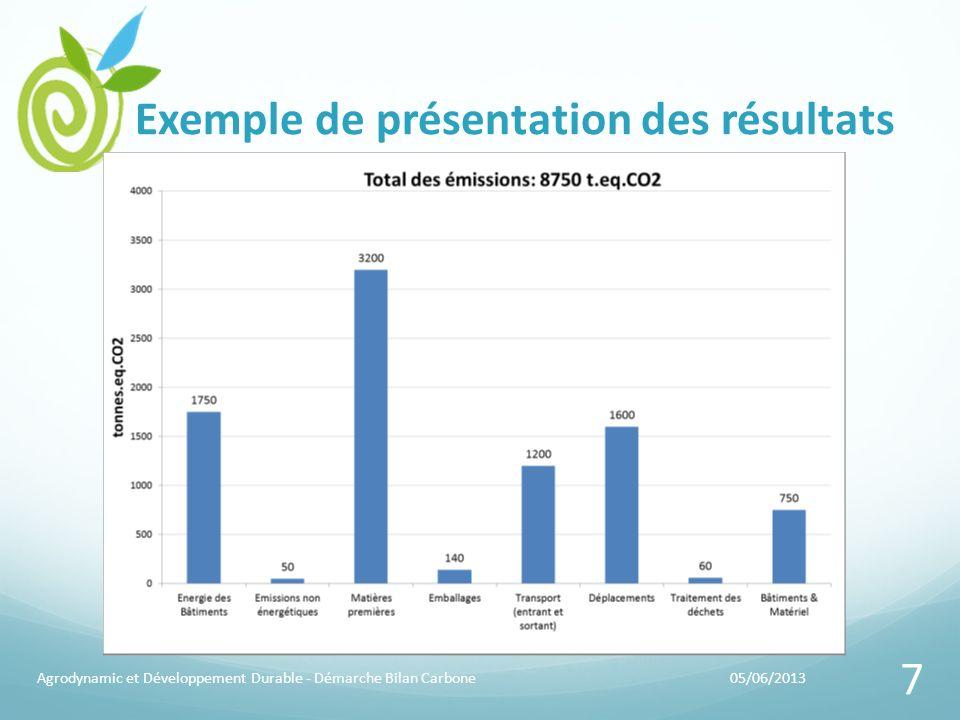 Exemple de présentation des résultats 05/06/2013Agrodynamic et Développement Durable - Démarche Bilan Carbone 7