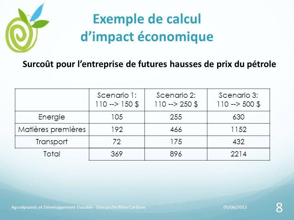 05/06/2013Agrodynamic et Développement Durable - Démarche Bilan Carbone 8 Exemple de calcul dimpact économique Scenario 1: 110 --> 150 $ Scenario 2: 1