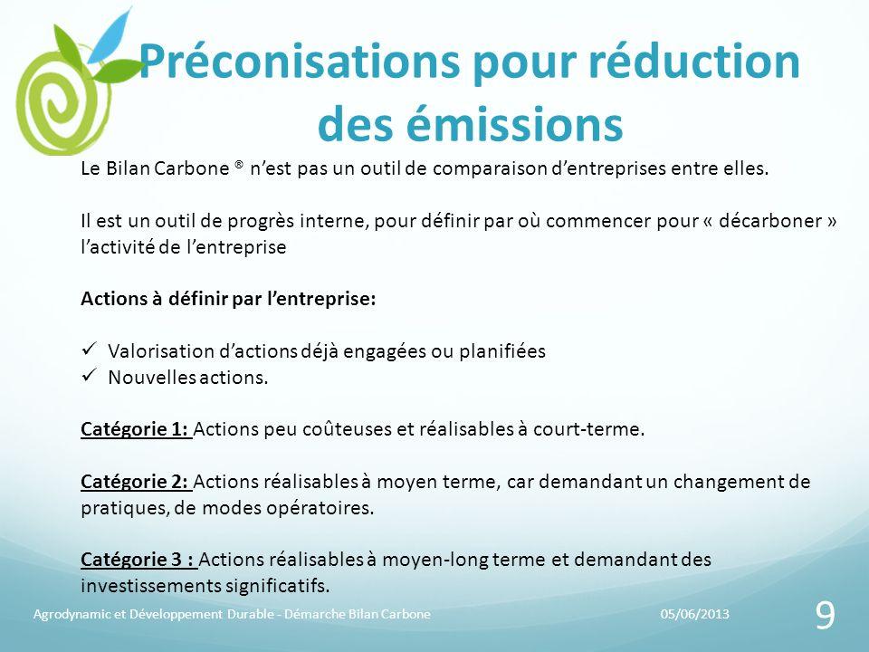 Préconisations pour réduction des émissions 05/06/2013Agrodynamic et Développement Durable - Démarche Bilan Carbone 9 Le Bilan Carbone ® nest pas un o