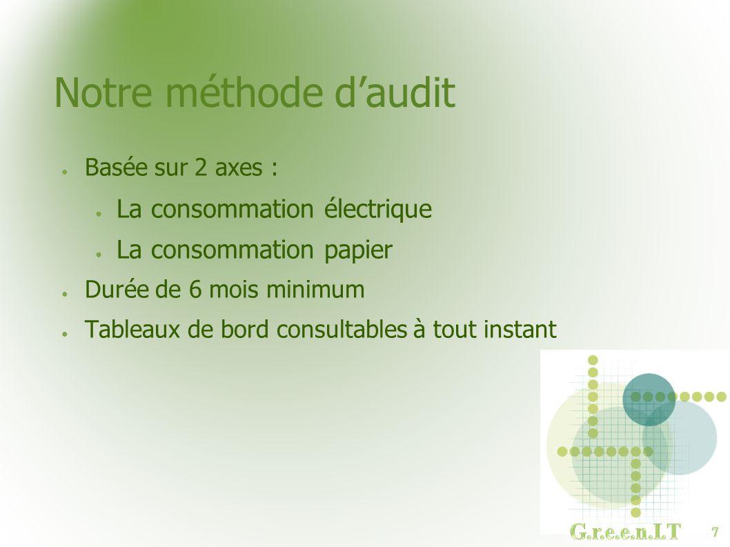 Notre méthode daudit Basée sur 2 axes : La consommation électrique La consommation papier Durée de 6 mois minimum Tableaux de bord consultables à tout instant