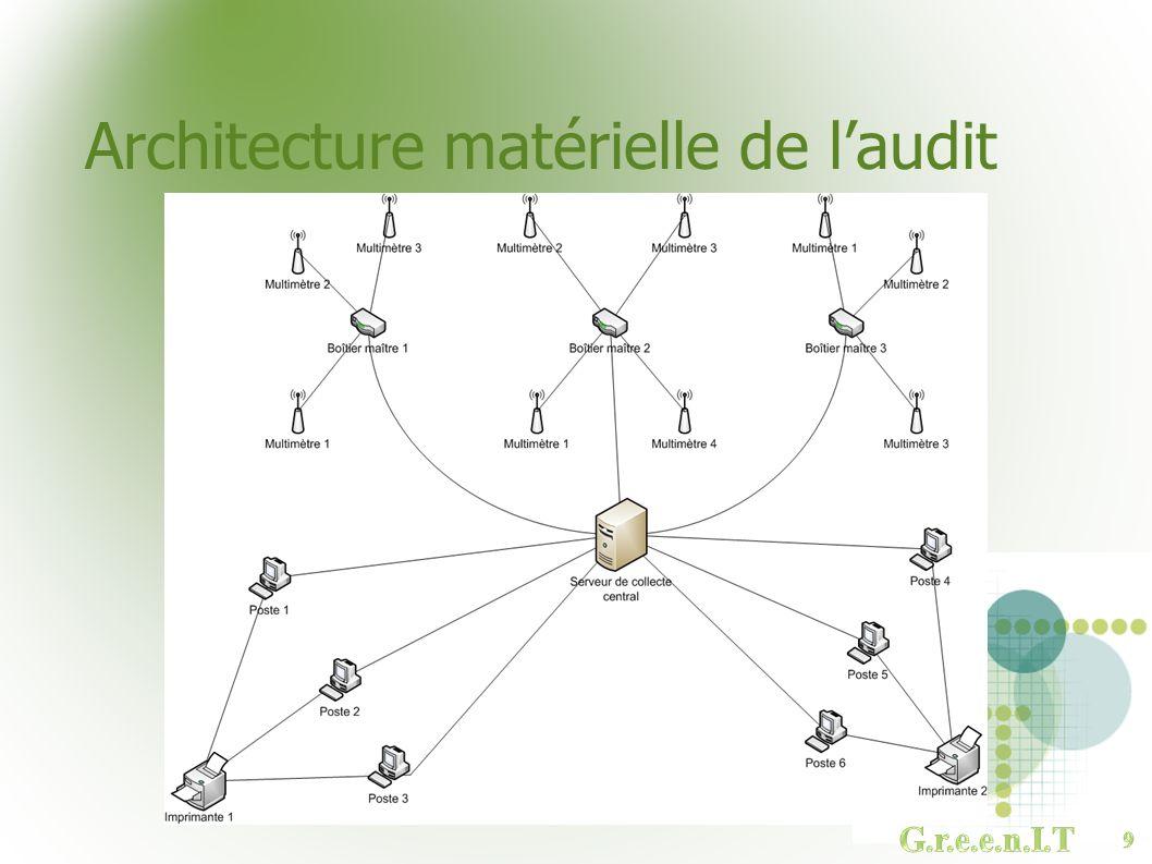 Architecture matérielle de laudit