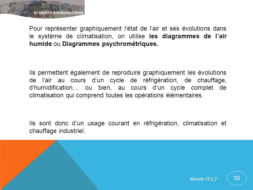 Pour représenter graphiquement létat de lair et ses évolutions dans le système de climatisation, on utilise les diagrammes de lair humide ou Diagramme