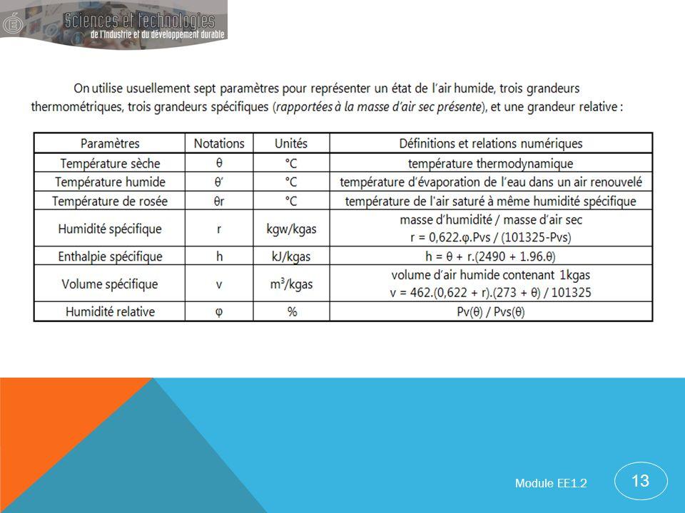 13 Module EE1.2