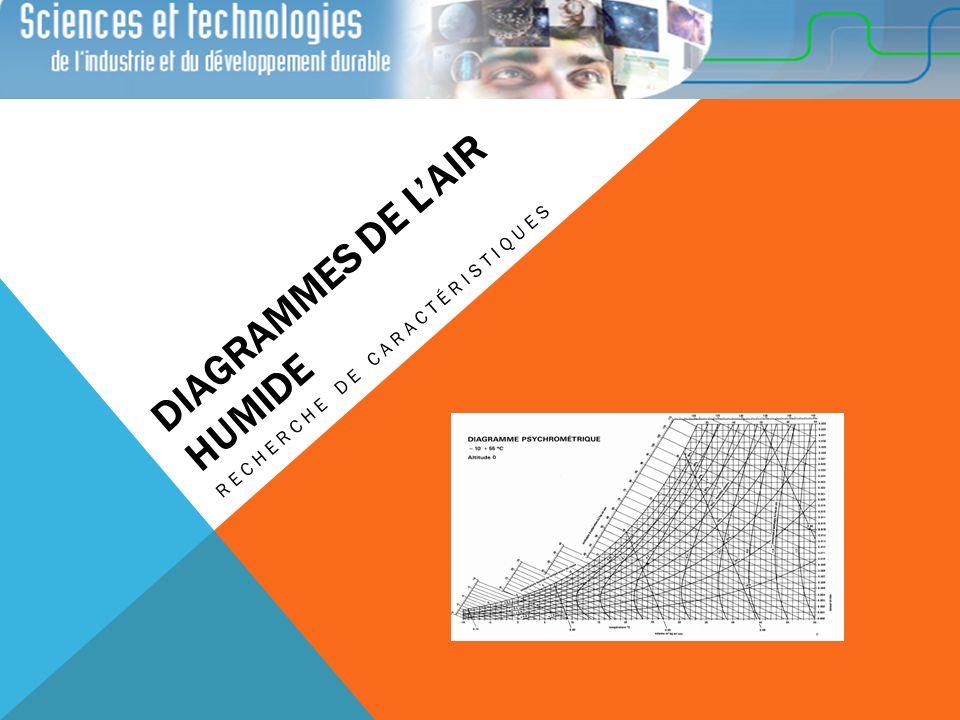 Pour représenter graphiquement létat de lair et ses évolutions dans le système de climatisation, on utilise les diagrammes de lair humide ou Diagrammes psychrométriques.