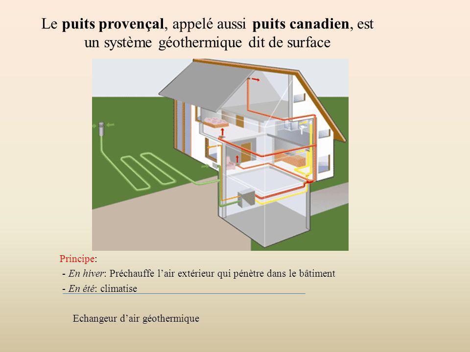 Principe: - En hiver: Préchauffe lair extérieur qui pénètre dans le bâtiment - En été: climatise Echangeur dair géothermique Le puits provençal, appel