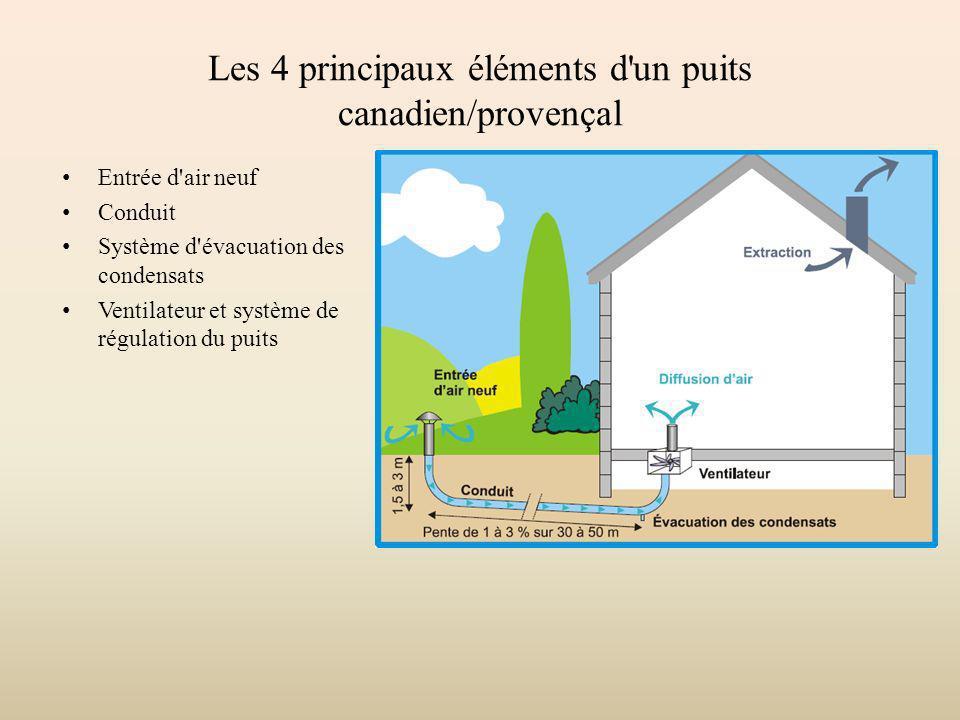 Les 4 principaux éléments d'un puits canadien/provençal Entrée d'air neuf Conduit Système d'évacuation des condensats Ventilateur et système de régula