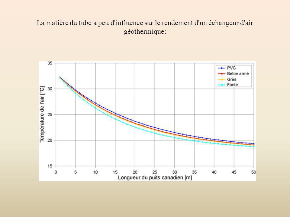 La matière du tube a peu d'influence sur le rendement d'un échangeur d'air géothermique: