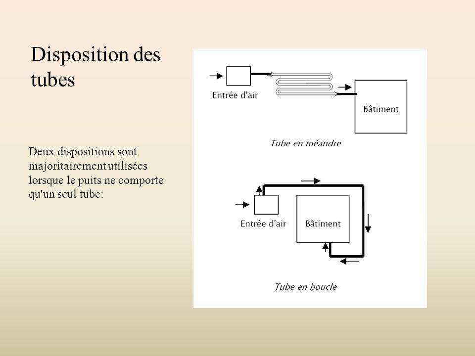 Disposition des tubes Deux dispositions sont majoritairement utilisées lorsque le puits ne comporte qu'un seul tube: