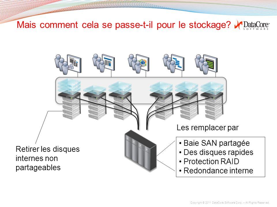 Les hyperviseurs règlent les problèmes des serveurs et PCs Machines virtuelles Clusters Maintenance planifiable Arrêt ou panne de serveur Répartition