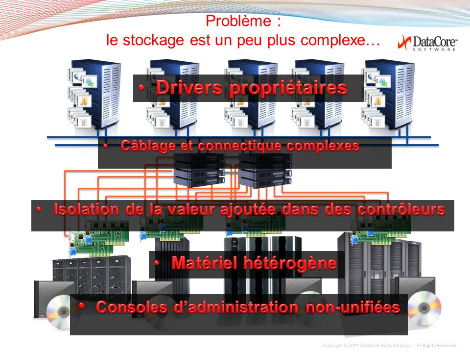 Copyright © 2011 DataCore Software Corp. – All Rights Reserved. Ce que DataCore vous apporte