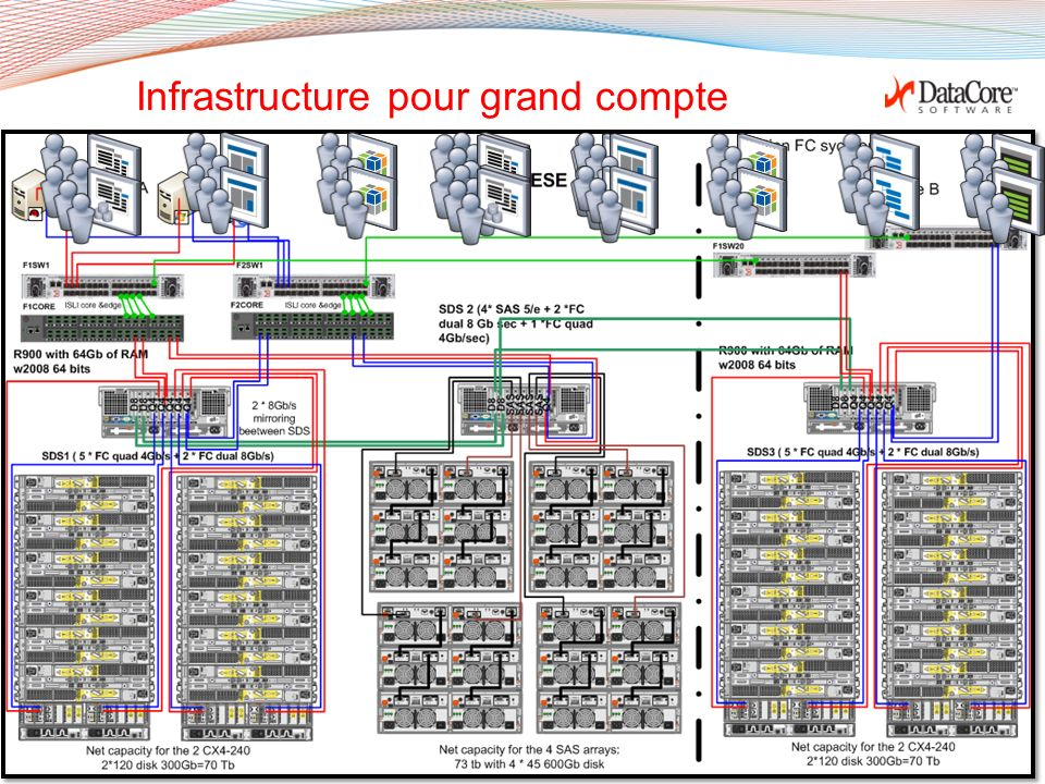 Copyright © 2011 DataCore Software Corp. – All Rights Reserved. Infrastructure pour PME