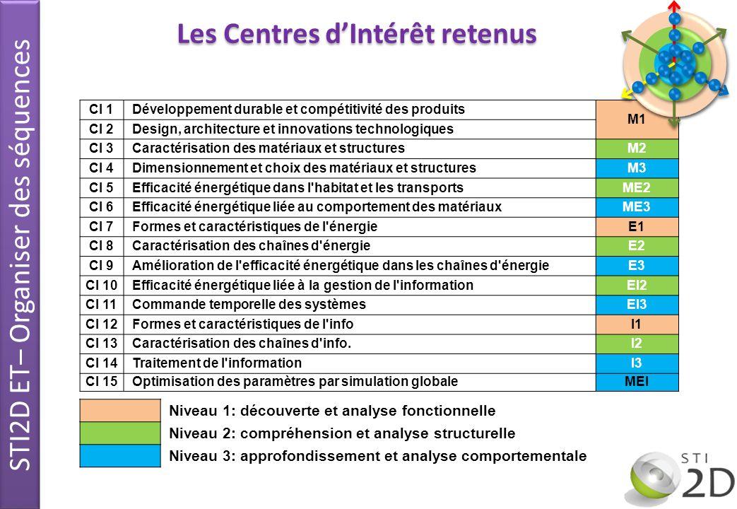 Organiser les activités en STI2D Les Centres dIntérêt retenus CI 1Développement durable et compétitivité des produits M1 CI 2Design, architecture et i