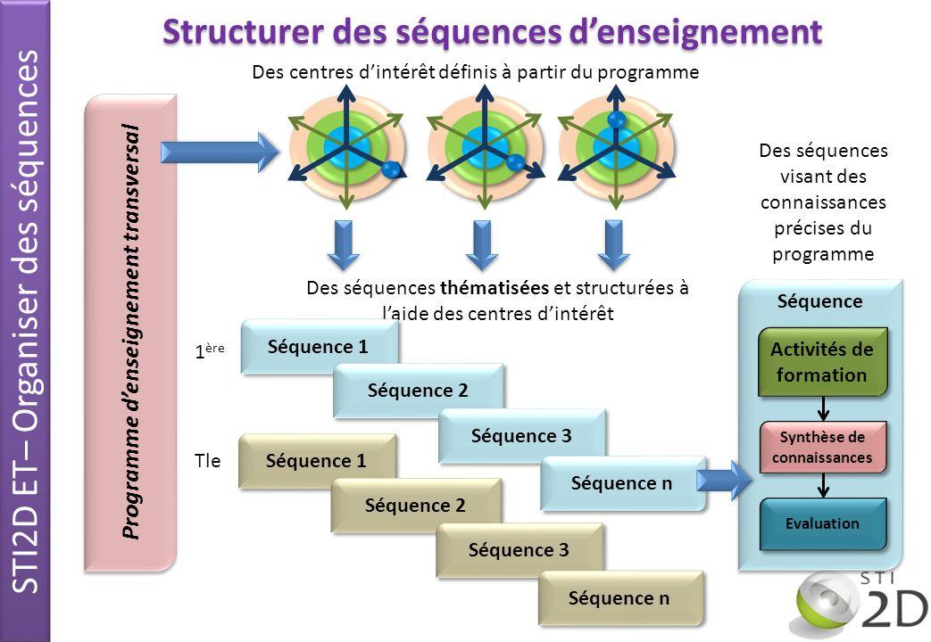 Séquence Programme denseignement transversal Des centres dintérêt définis à partir du programme Des séquences thématisées et structurées à laide des c