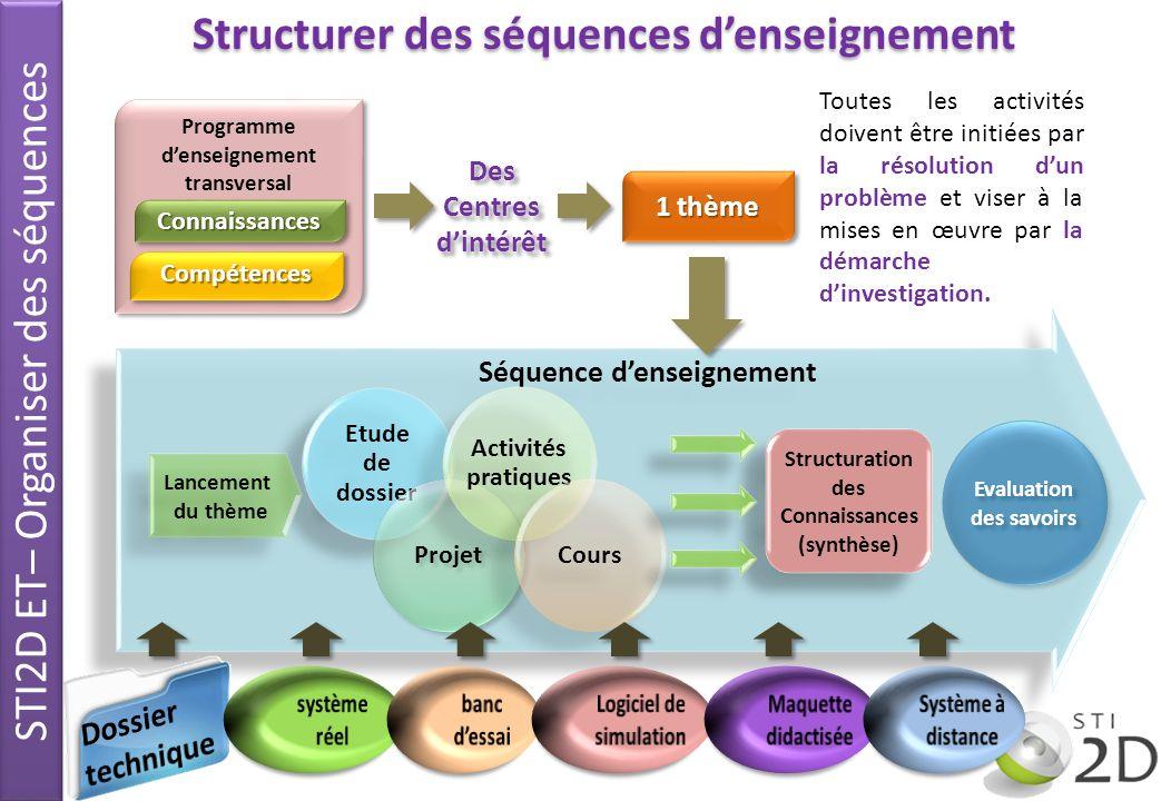 Séquence denseignement Etude de dossier Projet Activités pratiques Cours Structuration des Connaissances (synthèse) Structuration des Connaissances (s