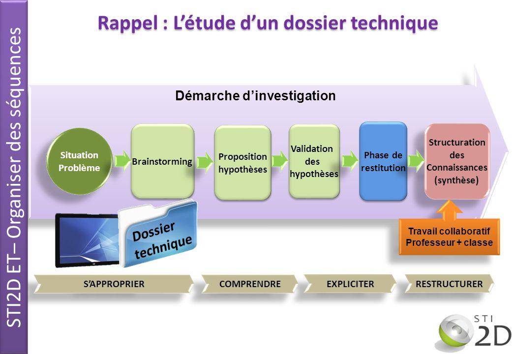 Démarche dinvestigation Structuration des Connaissances (synthèse) Structuration des Connaissances (synthèse) Travail collaboratif Professeur + classe