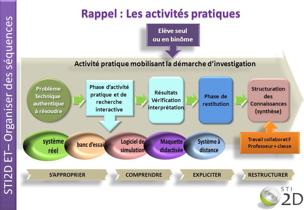 22 Rappel : Les activités pratiques Activité pratique mobilisant la démarche dinvestigation Elève seul ou en binôme Elève seul ou en binôme ProblèmeTe
