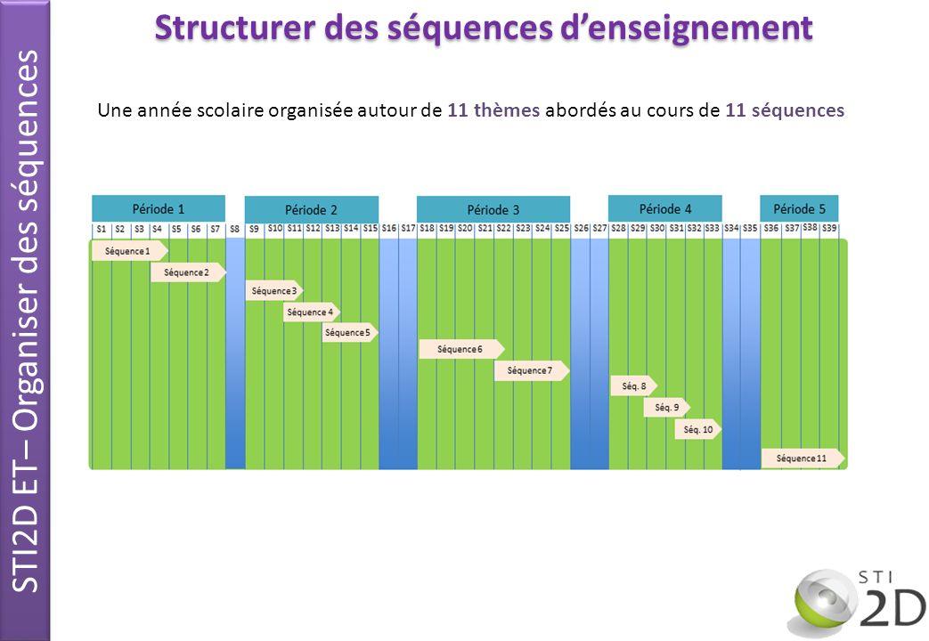 Structurer des séquences denseignement Une année scolaire organisée autour de 11 thèmes abordés au cours de 11 séquences STI2D ET– Organiser des séque