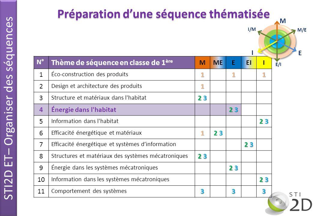 N° Thème de séquence en classe de 1 ère MMEEEII 1 Éco-construction des produits111 2 Design et architecture des produits1 3 Structure et matériaux dan
