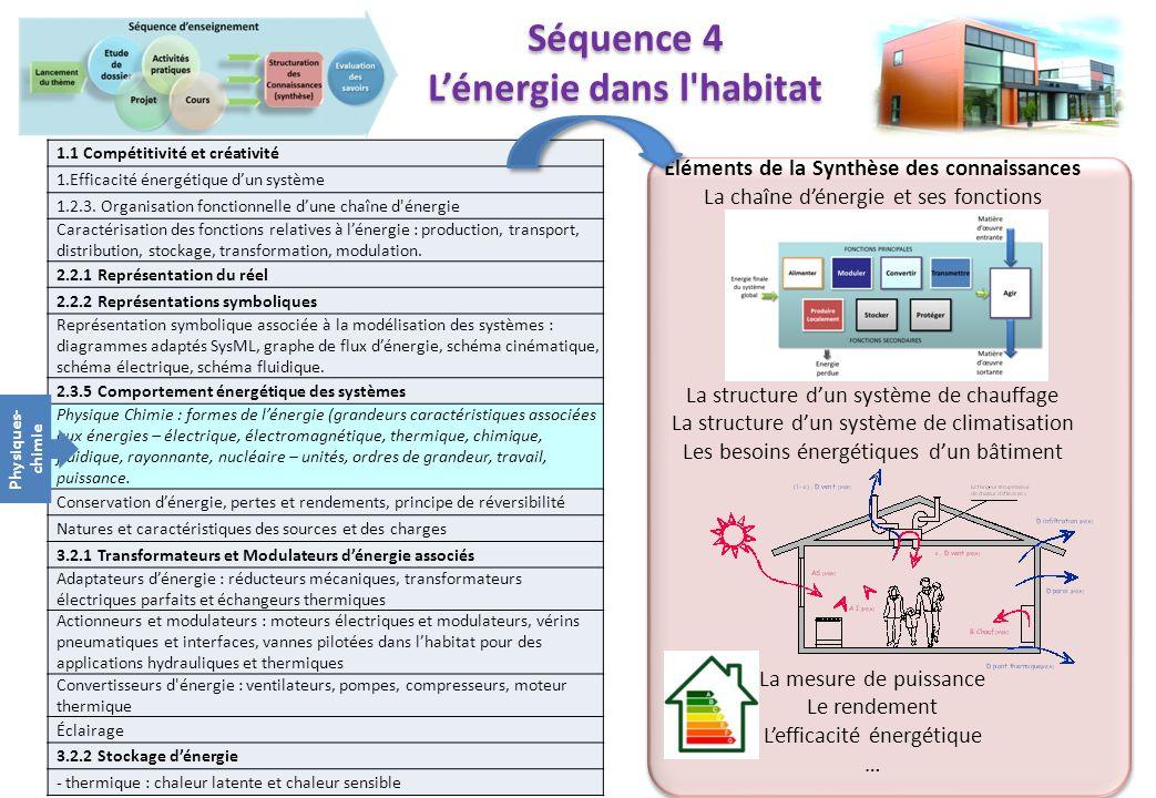 Eléments de la Synthèse des connaissances La chaîne dénergie et ses fonctions La structure dun système de chauffage La structure dun système de climat