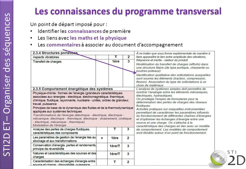 Programme denseignement transversal Thème Séquence denseignement Supports Structurer des séquences denseignement C I STI2D ET– Organiser des séquences