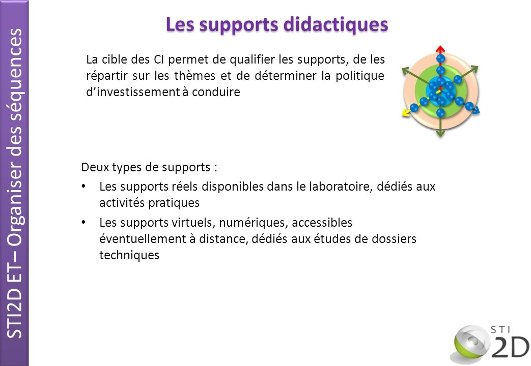 Deux types de supports : Les supports réels disponibles dans le laboratoire, dédiés aux activités pratiques Les supports virtuels, numériques, accessi