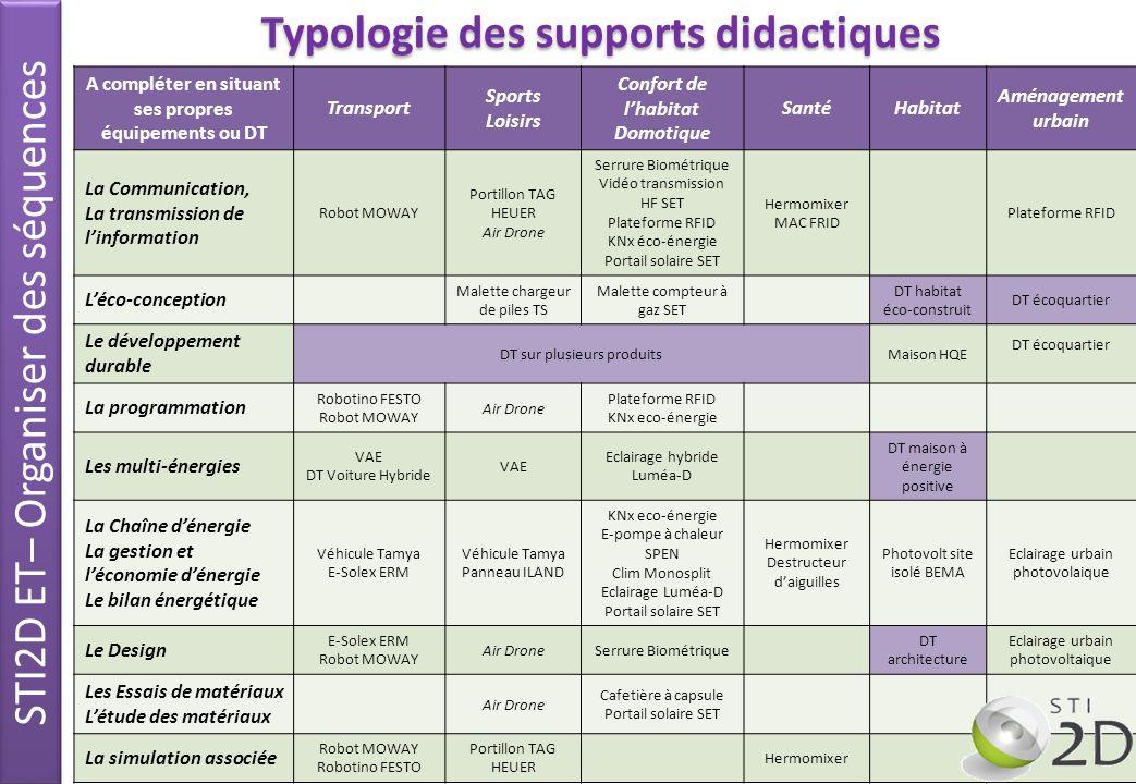 Typologie des supports didactiques 8 A compléter en situant ses propres équipements ou DT Transport Sports Loisirs Confort de lhabitat Domotique Santé