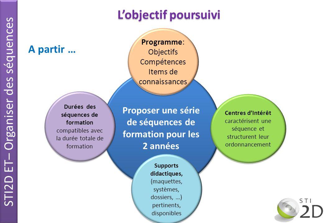 Lobjectif poursuivi Proposer une série de séquences de formation pour les 2 années Programme: Objectifs Compétences Items de connaissances Programme: