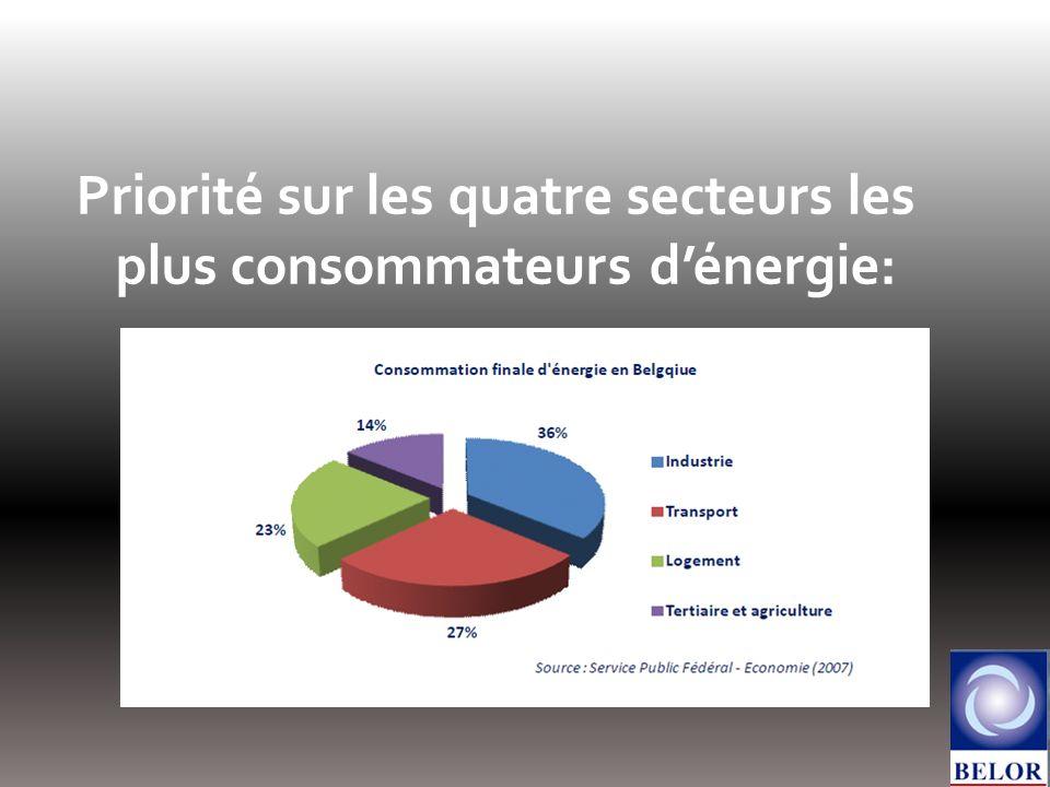 Priorité sur les quatre secteurs les plus consommateurs dénergie: (Belgique)