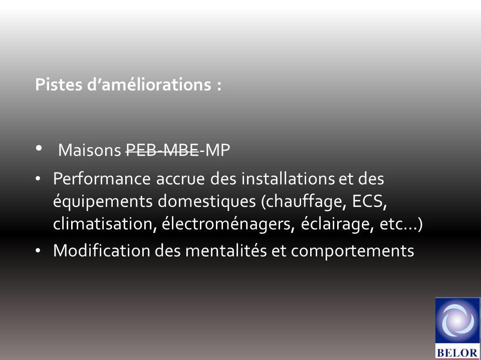 Pistes daméliorations : Maisons PEB-MBE-MP Performance accrue des installations et des équipements domestiques (chauffage, ECS, climatisation, électroménagers, éclairage, etc…) Modification des mentalités et comportements