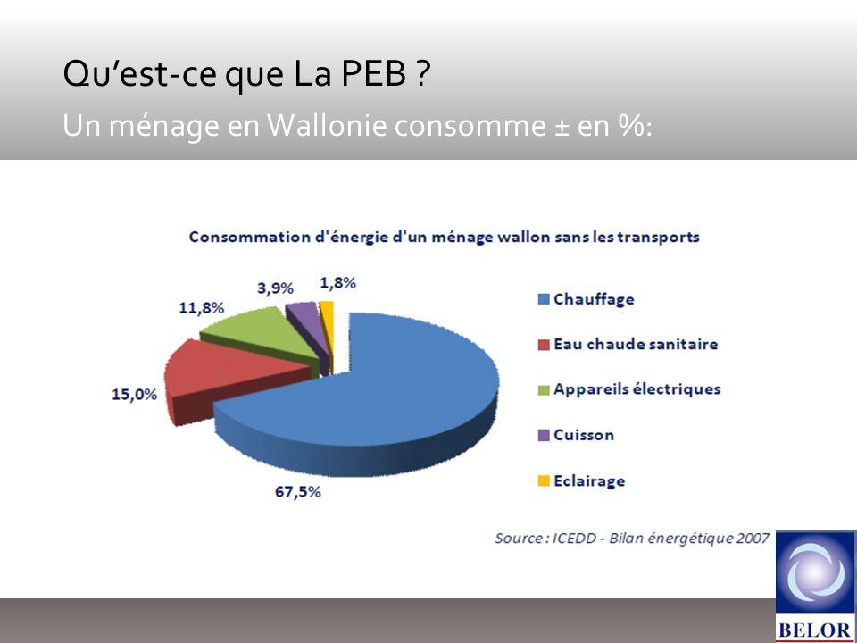 Quest-ce que La PEB ? Un ménage en Wallonie consomme ± en %: