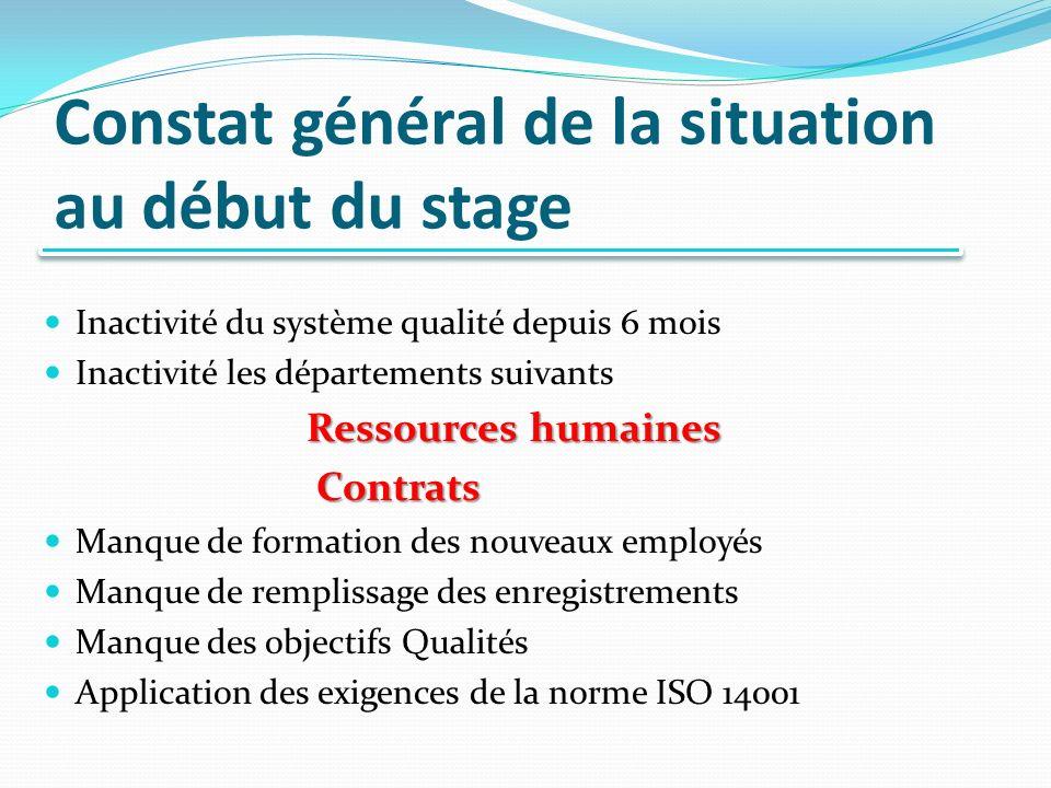 Constat général de la situation au début du stage Inactivité du système qualité depuis 6 mois Inactivité les départements suivants Ressources humaines Contrats Contrats Manque de formation des nouveaux employés Manque de remplissage des enregistrements Manque des objectifs Qualités Application des exigences de la norme ISO 14001