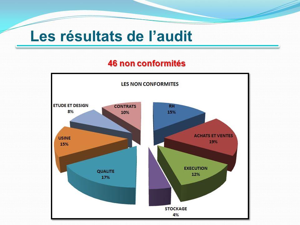 Les résultats de laudit 46non conformités 46 non conformités