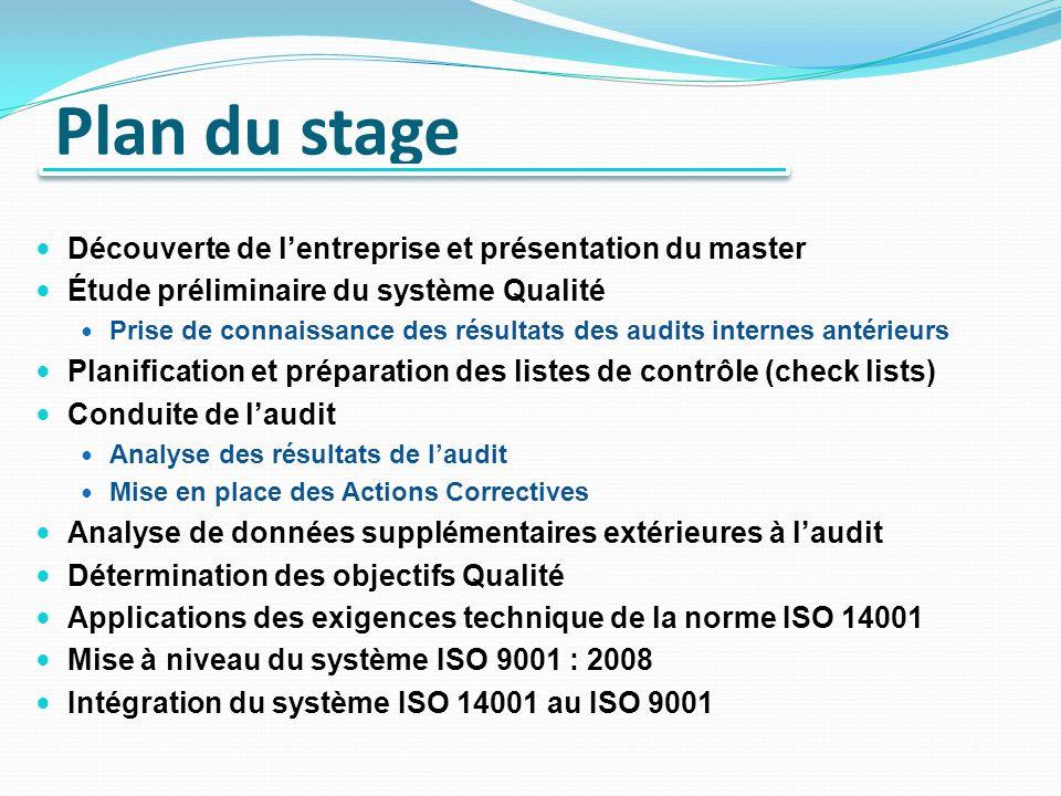 Plan du stage Découverte de lentreprise et présentation du master Étude préliminaire du système Qualité Prise de connaissance des résultats des audits internes antérieurs Planification et préparation des listes de contrôle (check lists) Conduite de laudit Analyse des résultats de laudit Mise en place des Actions Correctives Analyse de données supplémentaires extérieures à laudit Détermination des objectifs Qualité Applications des exigences technique de la norme ISO 14001 Mise à niveau du système ISO 9001 : 2008 Intégration du système ISO 14001 au ISO 9001