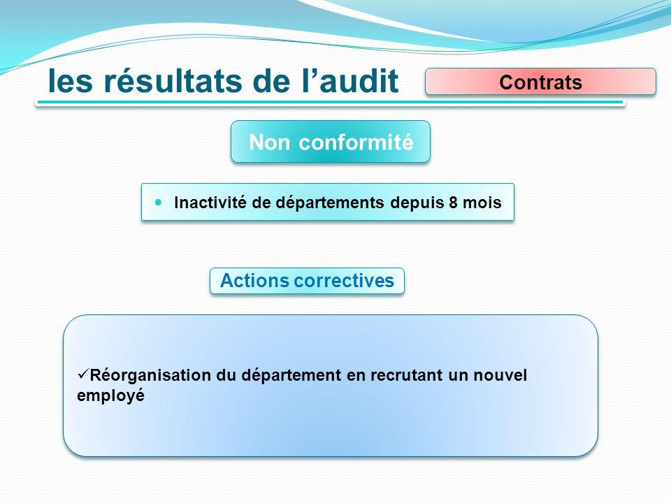 les résultats de laudit Contrats Non conformité Inactivité de départements depuis 8 mois Actions correctives Réorganisation du département en recrutant un nouvel employé