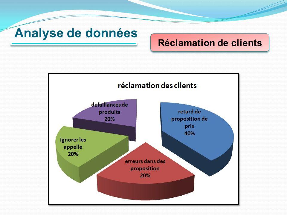 Analyse de données Réclamation de clients