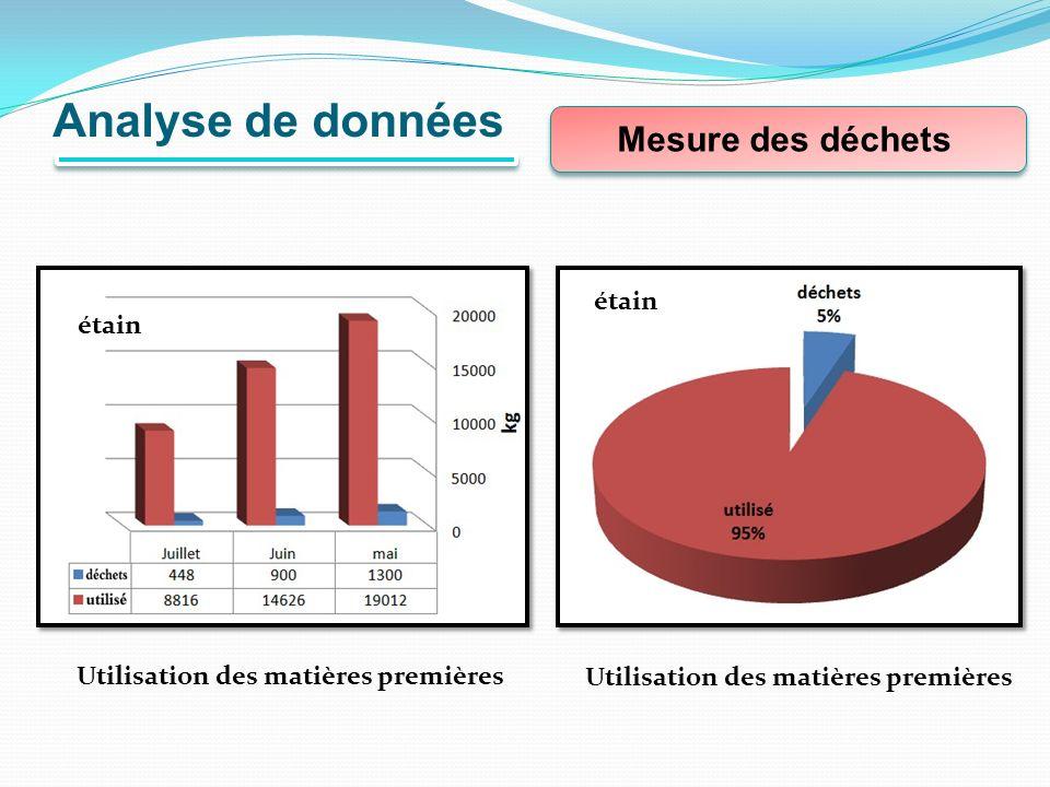 Analyse de données Mesure des déchets Utilisation des matières premières étain
