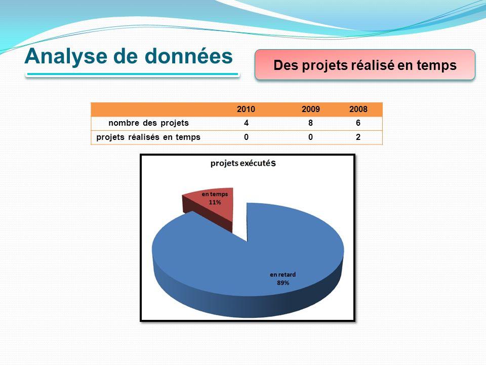 Analyse de données Des projets réalisé en temps 200820092010 684nombre des projets 200projets réalisés en temps s