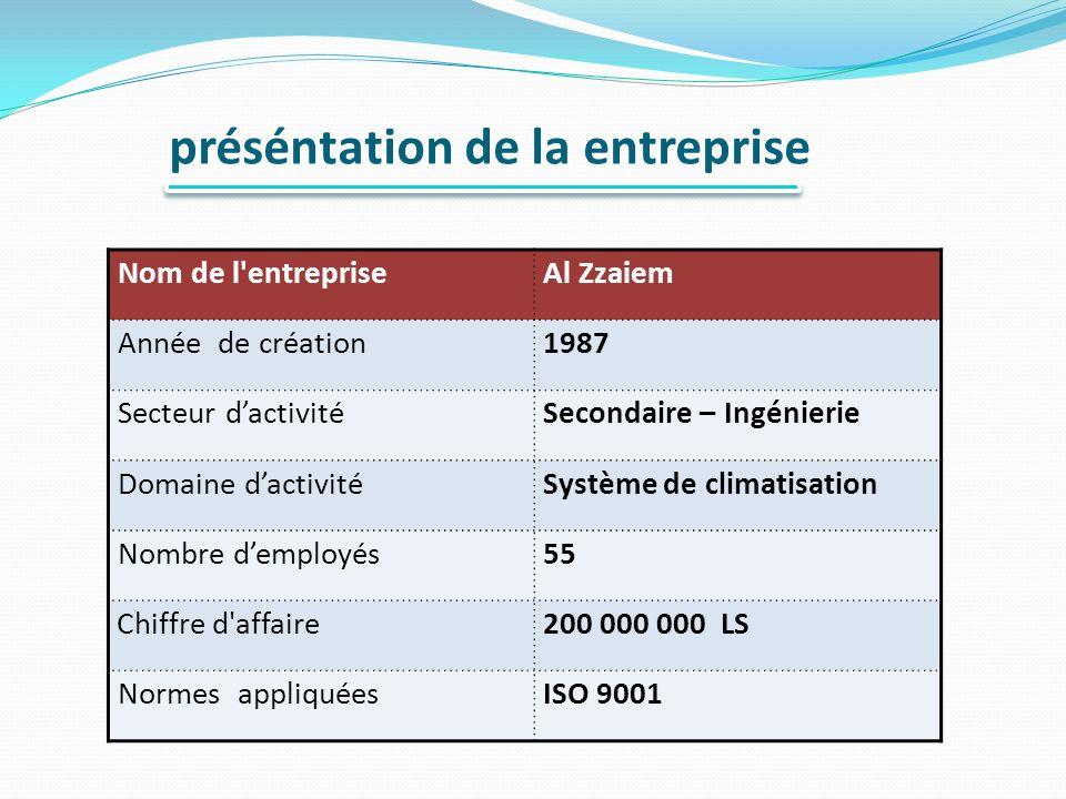 préséntation de la entreprise Al ZzaiemNom de l entreprise 1987Année de création Secondaire – IngénierieSecteur dactivité Système de climatisationDomaine dactivité 55Nombre demployés 200 000 000 LSChiffre d affaire ISO 9001Normes appliquées