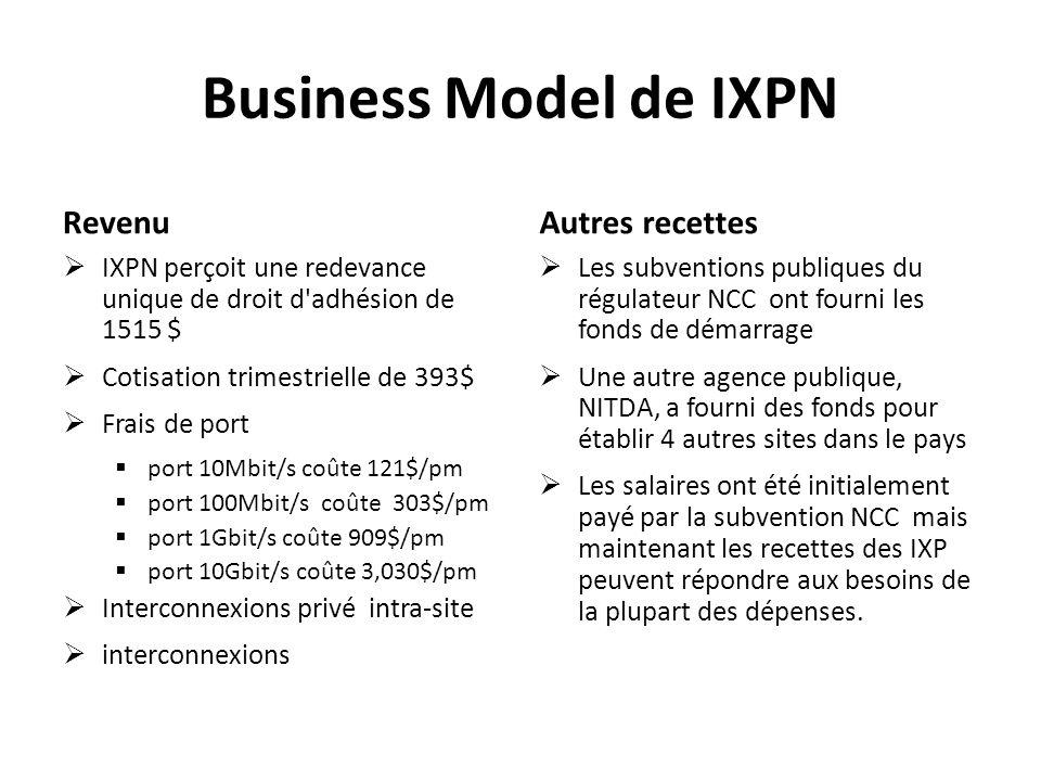 Business Model de IXPN Revenu IXPN perçoit une redevance unique de droit d'adhésion de 1515 $ Cotisation trimestrielle de 393$ Frais de port port 10Mb